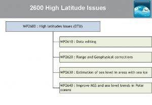 2600 High Latitude Issues 2610 Data Editing Algorithm