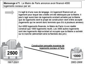 Mensonge n 1 Le Maire de Paris annonce