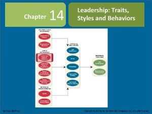 Chapter 14 Leadership Traits Styles and Behaviors Slide