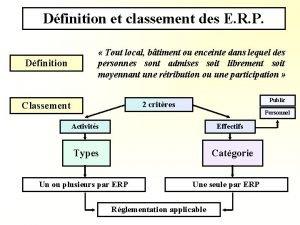 Dfinition et classement des E R P Dfinition