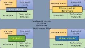 Produzione primaria Importazioni Produzione primaria e scambi Miele