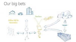 Mobilitet Surface Office 365 Dynamics Azure Top Customer