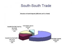SouthSouth Trade 2 The problems with preferences Preferences