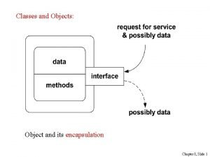 Classes and Objects Object and its encapsulation Chapter