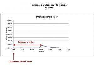 Influence de la longueur de la cavit L20