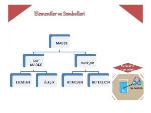 Elementler ve Sembolleri MADDE SAF MADDE ELEMENT KARIIM