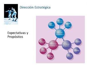 Direccin Estratgica Capacidad estratgica Expectativ as y propsito