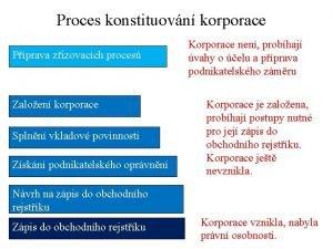 Proces konstituovn korporace Pprava zizovacch proces Zaloen korporace