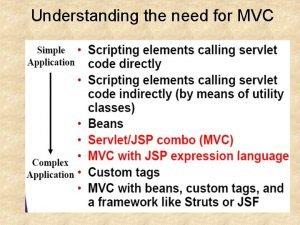 Understanding the need for MVC MVC Frameworks MVC