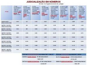 JUDICIALIZAO EM NMEROS Fonte Corregedoria Geral de Justia