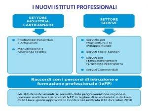 I NUOVI ISTITUTI PROFESSIONALI ISTITUTI PROFESSIONALI OBIETTIVI Raggiungere