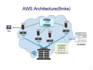 AWS Architecture6 mks 1 AWS Access Credentials Credential