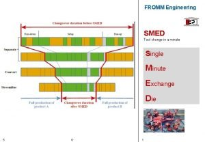 FROMM Engineering SMED Tool change in a minute