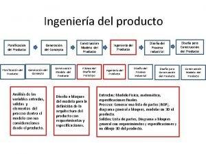 Ingeniera del producto Planificacin del Producto Generacin del