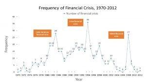 Asian financial crisis Latin American financial crisis Global