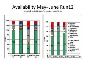 Availability May June Run 12 last week availability