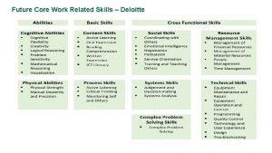 Future Core Work Related Skills Deloitte Skills of