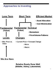 Approaches to Investing Long Term Short Term Efficient