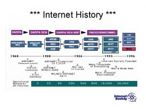 Internet History Internet Connection Options CONNECTION TYPE SPEED