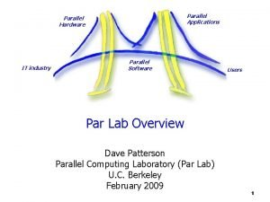 Parallel Applications Parallel Hardware IT industry Parallel Software