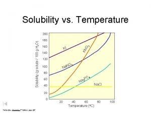 Solubility vs Temperature 180 160 O 3 KI