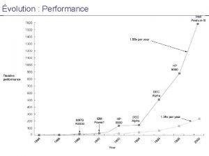 volution Performances 1 volution Mmoire Performances 2 volution