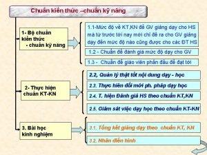 Chun kin thc chun k nng 1 B