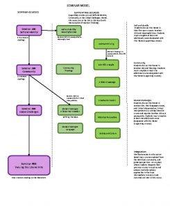 SEMINAR MODEL SEMINAR COURSES SUPPORTING COURSES Supporting courses