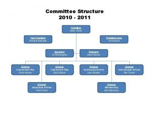 Committee Structure 2010 2011 President Marv Foote Past