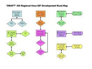 DRAFT 308 Regional Haze SIP Development Road Map