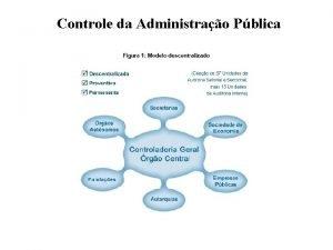 Controle da Administrao Pblica Controle da Administrao Pblica