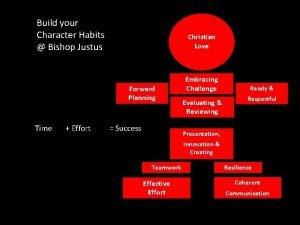 Build your Character Habits Bishop Justus Christian Love
