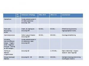 rs verk Reduksjon driftbygg Effekt 2014 Effekt 215