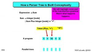 How a Parser Tree is Built Conceptually We