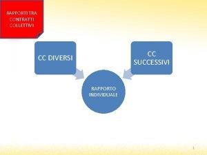 RAPPORTI TRA CONTRATTI COLLETTIVI CC SUCCESSIVI CC DIVERSI