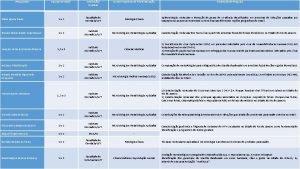 Pesquisador Equipamentos Instituio Unidade CursoPrograma de PsGraduao Projetos