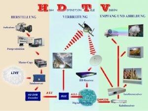 HDTVHDREADY Ein wenig von allem Standard Schnittstellen YUVAusgnge