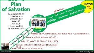Gods Plan of Salvation Ephesians 1 22 23