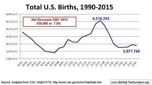 Total U S Births 1990 2015 4 400