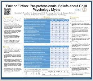 Fact or Fiction Preprofessionals Beliefs about Child Psychology