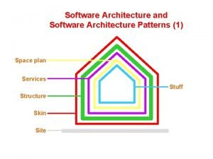 Software Architecture and Software Architecture Patterns 1 Space