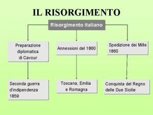 IL RISORGIMENTO Risorgimento italiano Preparazione diplomatica di Cavour