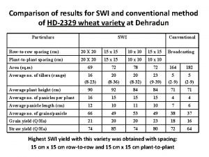 Comparison of results for SWI and conventional method