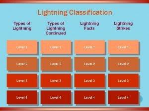 Lightning Classification Types of Lightning Continued Lightning Facts