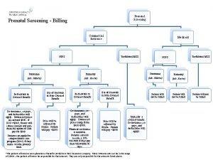 Prenatal Screening Billing Commercial Insurance NIPS Medicaid Traditional