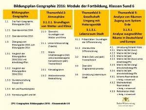 Bildungsplan Geographie 2016 Module der Fortbildung Klassen 5