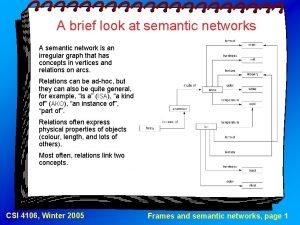 A brief look at semantic networks A semantic