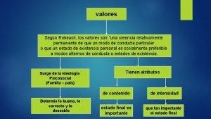 valores Segn Rokeach los valores son una creencia
