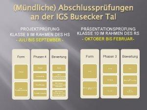 Mndliche Abschlussprfungen an der IGS Busecker Tal PROJEKTPRFUNG