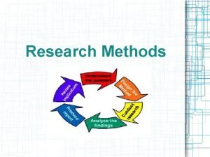 Research Methods Overview of Research Methods Methods of
